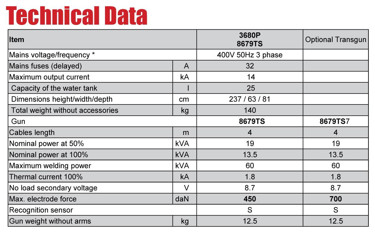 3680 Tech data chart